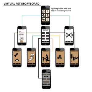 Virtual Pet story board for mobile app